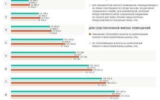 Субсидия на коммунальные услуги: где ее оформить, какие документы потребуются