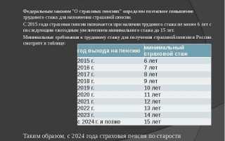 Минимальный стаж для назначения пенсии по старости в России