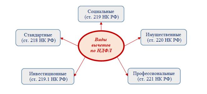 Правила предоставления профессиональных налоговых вычетов по НДФЛ